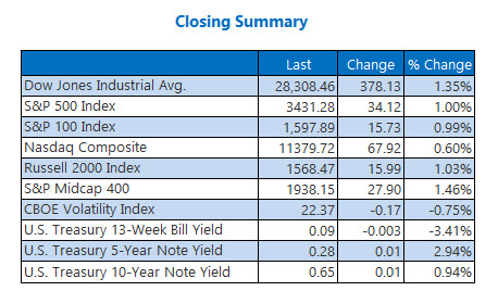 closing summary august 24