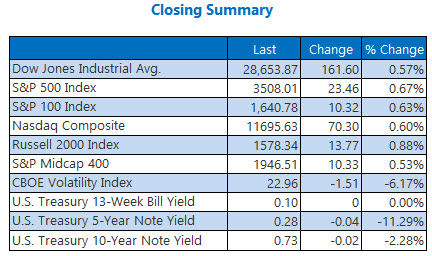 closing summary august 28