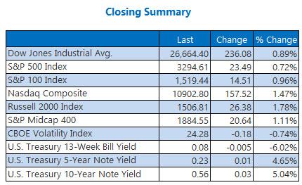 Closing Summary August 3