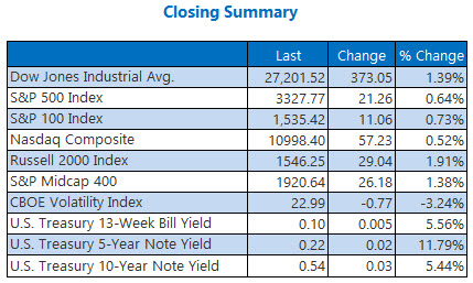Closing summary August 5