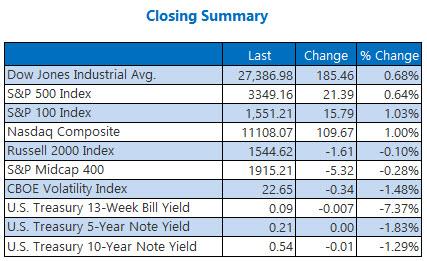 closing summary august 6
