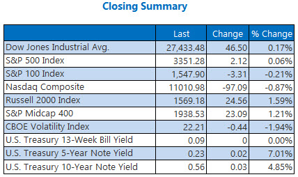 closing summary august 7