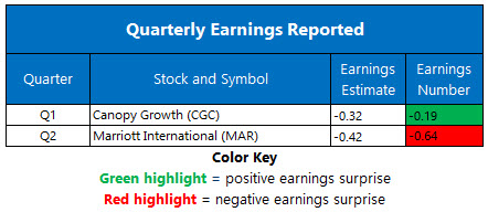 Earnings August 10