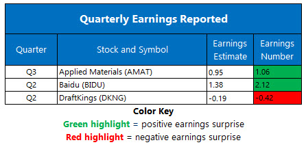 earnings august 14