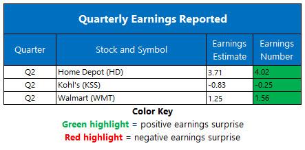 earnings august 18