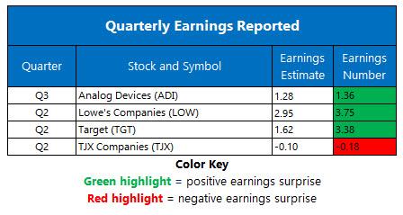 earnings august 19