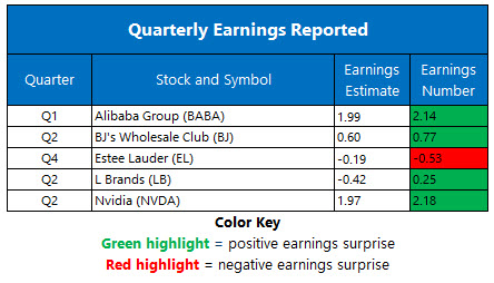 Earnings August 20