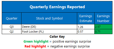 earnings august 21