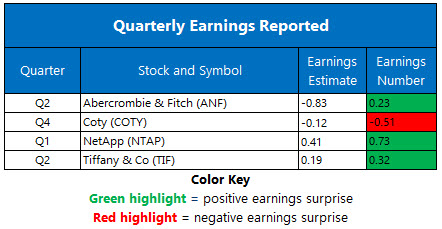 earnings august 27