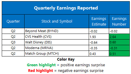 Earnings August 5