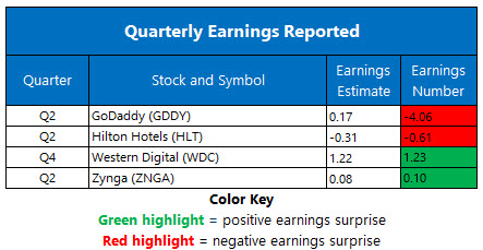 earnings august 6