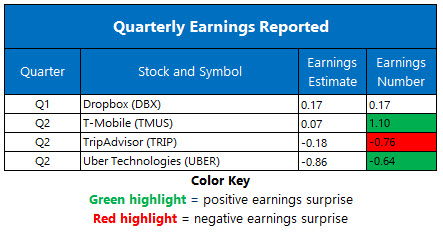 Earnings August 7