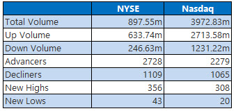 nyse nas august 5