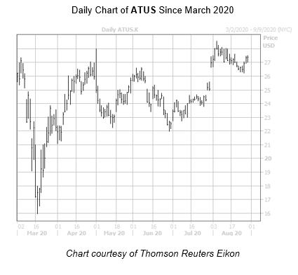 ATUS Chart August 28