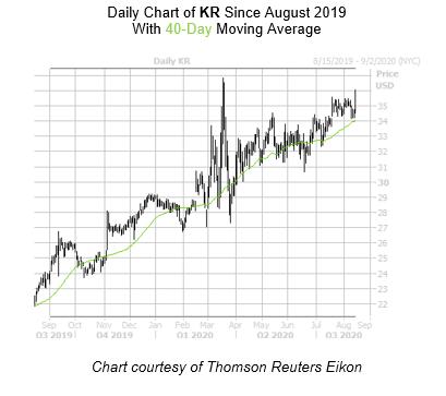 KR Chart August 14