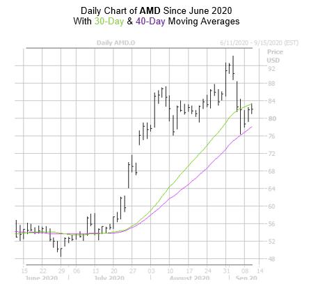 AMD Chart September 10