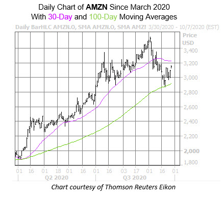 AMZN Chart Sept 28
