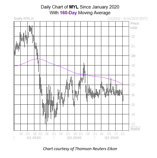 Daily Stock Chart MYL