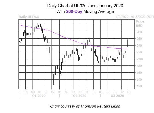 Daily Stock Chart ULTA