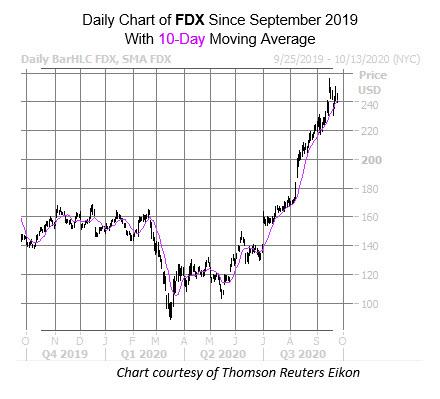 FDX chart Sept 24