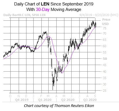 LEN Chart Sept 3
