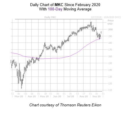 MKC Chart September 28