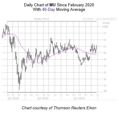 MU Chart September 29