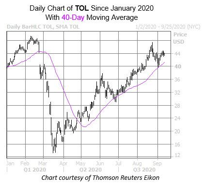 TOL chart Sept 16