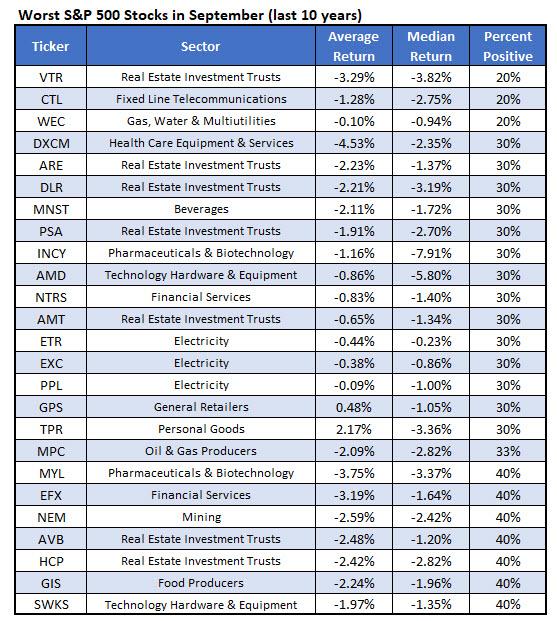 Worst September Stocks