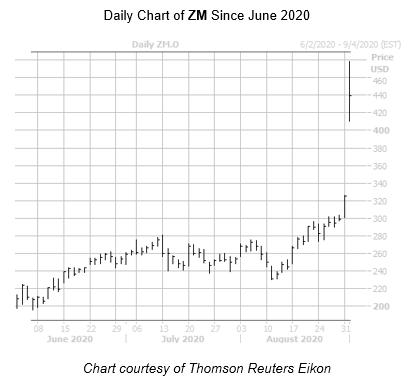 ZM Chart September 1