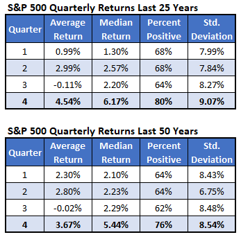 SP Quarterly Returns 25 50