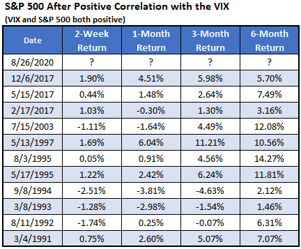 SP VIX Positive Correlation