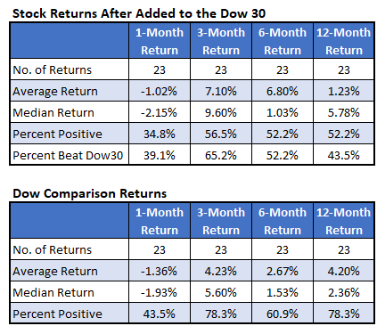 Stock Returns After Dow Addition