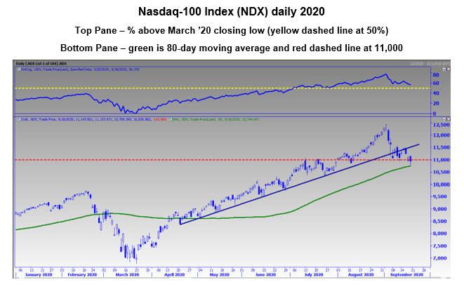 9-20 chart 4