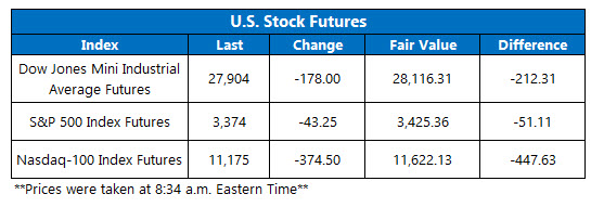 Futures Chart Sept 8