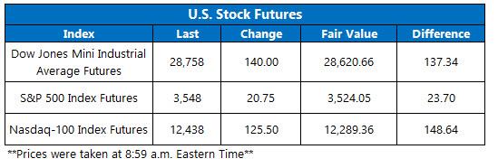 OV Futures Chart Sept 2