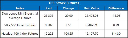 Stock Futures 901