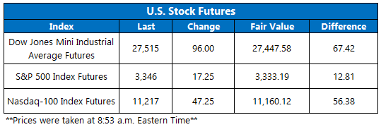 Stock Futures 911