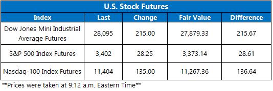 Stock Futures 915