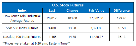 Stock Futures 916