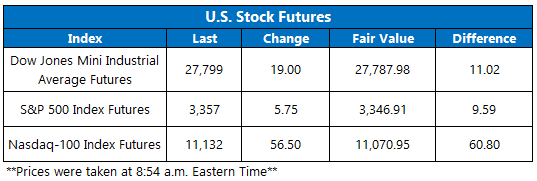 Stock Futures 918