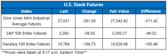 Stock Futures 921