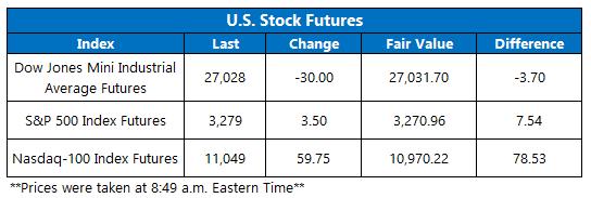 Stock Futures 922