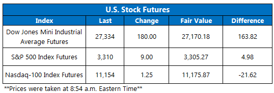 Stock Futures 923