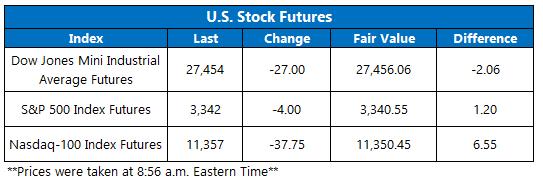 Stock Futures 929