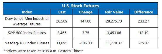 Stock Futures Chart Sept 4