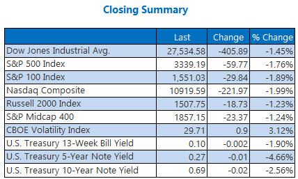 Closing Indexes Sept 10