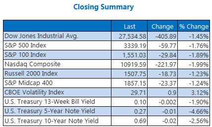 Closing Indexes Sept 10