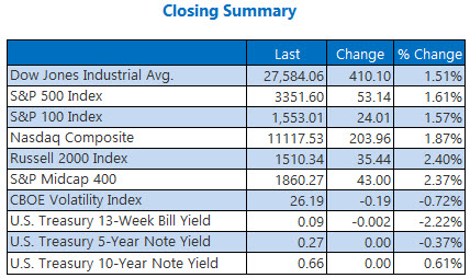 Closing Indexes Sept28