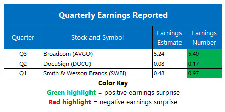 Corporate Earnings Sept 4